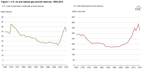 U.S. Crude Oil and NAtural Gas Proved Reserves, Year-end 2015