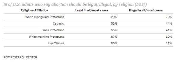 Abortion 2