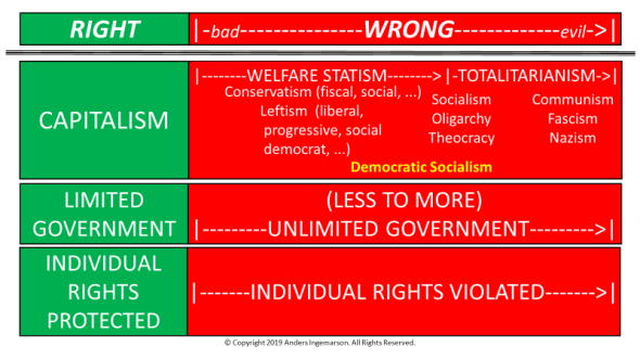 Right Wrong Capitalism Statism